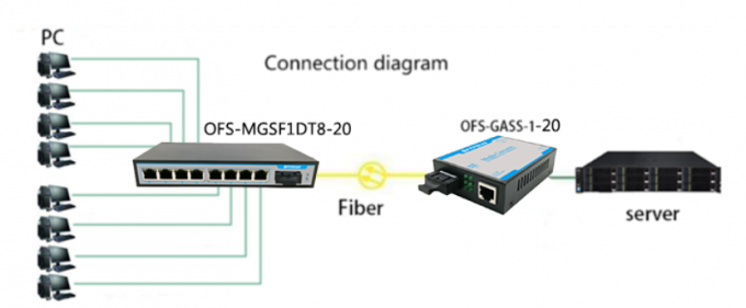 10 / 100Mbps Fiber Optic Switch For Urban Intelligent Traffic Monitoring System
