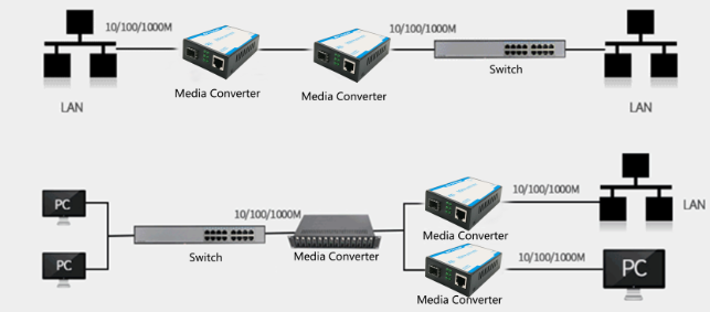 Duplex Mode  Fiber Media Converter , 20KM Switch Media Converter 0.5 KG Weight