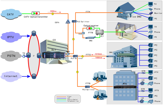 1GE + 3FE FTTH GPON EPON Well Compatibility Supporting Data Enscryption