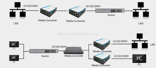 china latest news about Do fiber media converters have to be used in pairs?